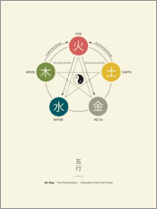 Aluminium print  Wu Xing - Five Elements Diagram (English) - Thoth Adan